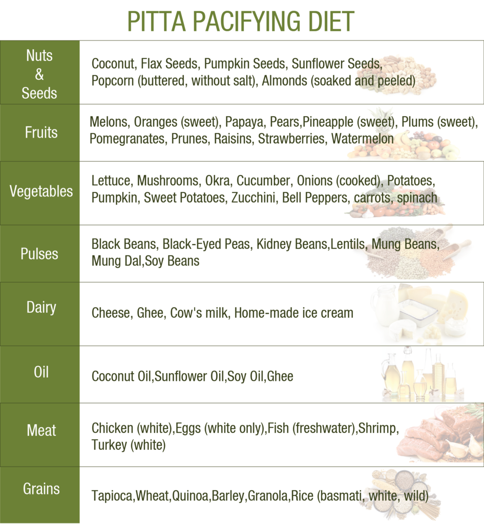 pitta dosha pacifying foods